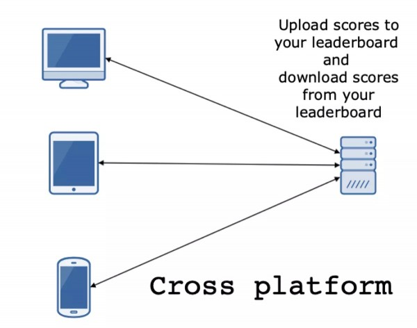 Unity Leaderboard API Service Component - How it works image demonstration with arrows.